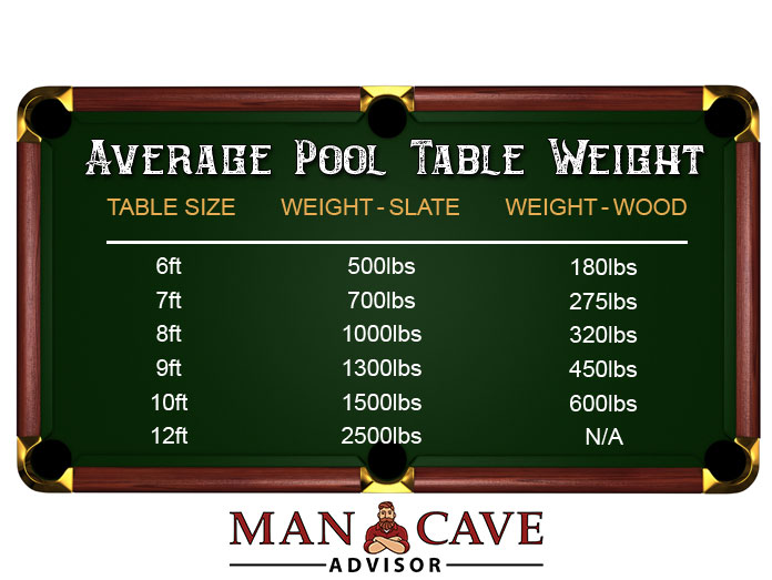 Average Pool Table Weight Man Cave